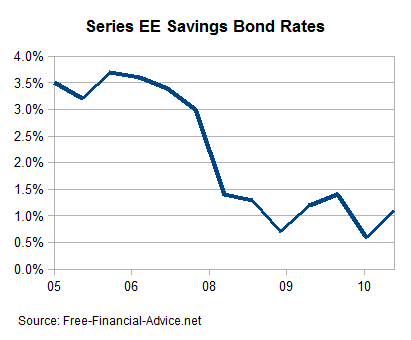 Series EE Saving Bond Rates