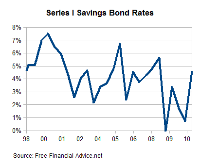 Series I Saving Bond Rates