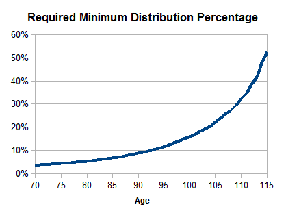 required minimum distribution by age